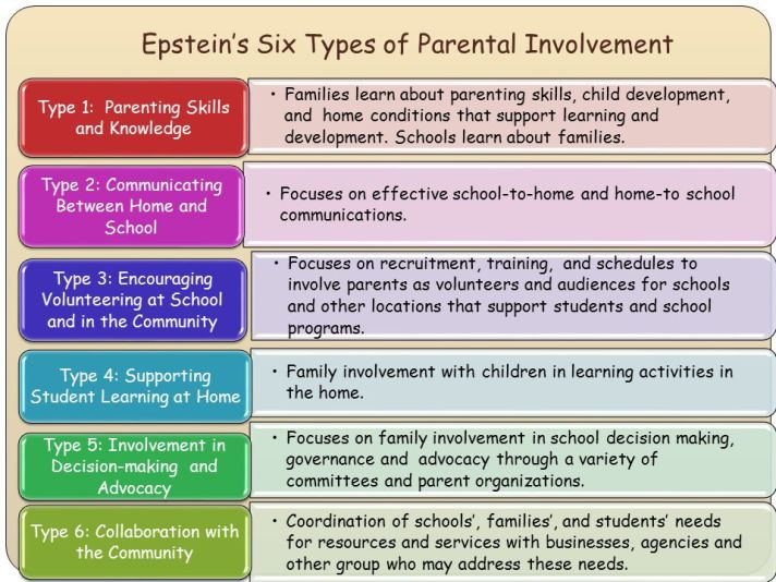 6 types of parent engagement Epstein Color photo